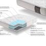Colchón modelo viscodorsal,fabricado combinadon muelles con viscolastica